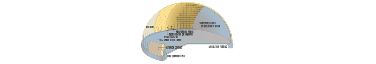 Hempcrete and the Monolithic Dome